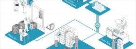 HP Virtualization Retail Supply Chain Visualization